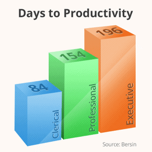 Bersin Days to Productivity Chart