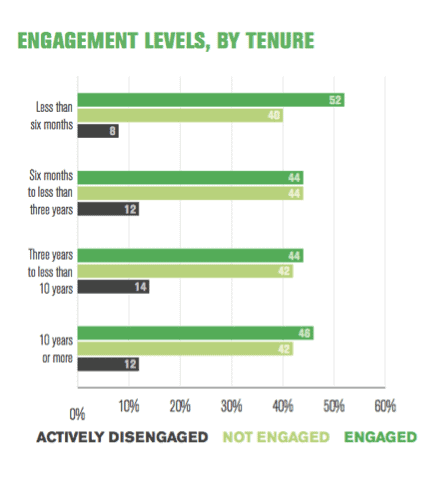 Engagement Levels by Tenure