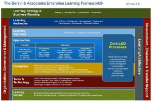 Content and Continuous Learning: The Cornerstones of a Learning Architecture