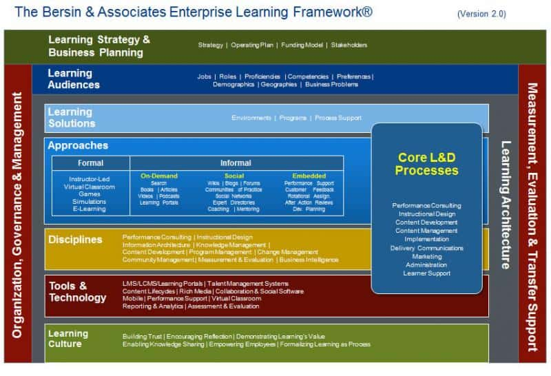 Enterprise Learning Framework