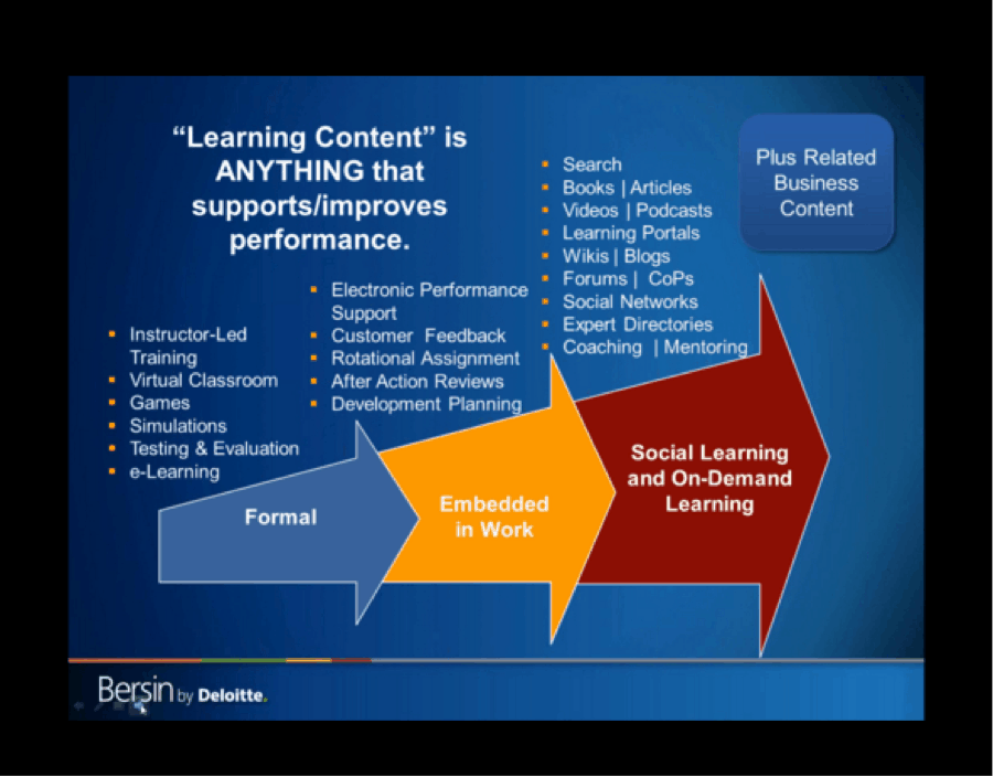 Learning Content Is Anthing That Supports Performance