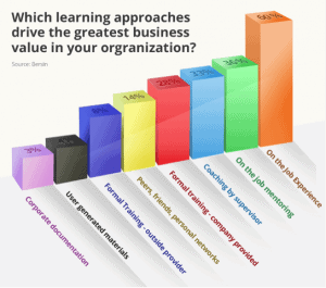 Which Learning Approaches Drive the Greatest Value