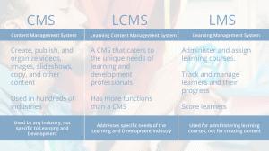 LMS vs LCMS vs CMS