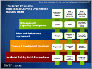 Bersin by Deloitte High Impact Learning Organizations Maturity Model