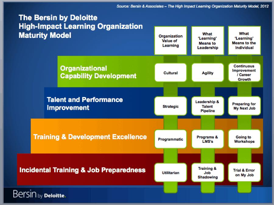 Bersin by Deloitte High Impact Learning Organizations Maturity Model