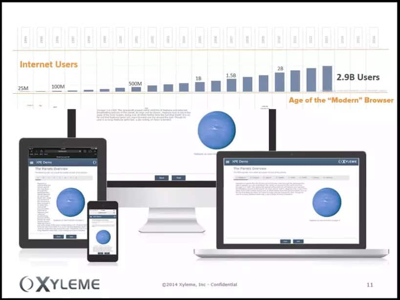 L&D organizations are tasked with delivering mobile learning now. Most are meeting this demand with limited success. The Xyleme Learning Content Management platform delivers a simple 'Author + Publish' approach with responsive publishing templates.