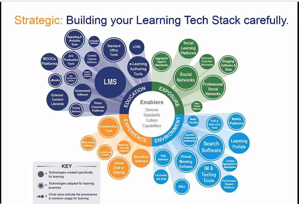 The Continuous Learning Technology Stack - A Rare Interview with Dell and T-Mobile Learning Leaders