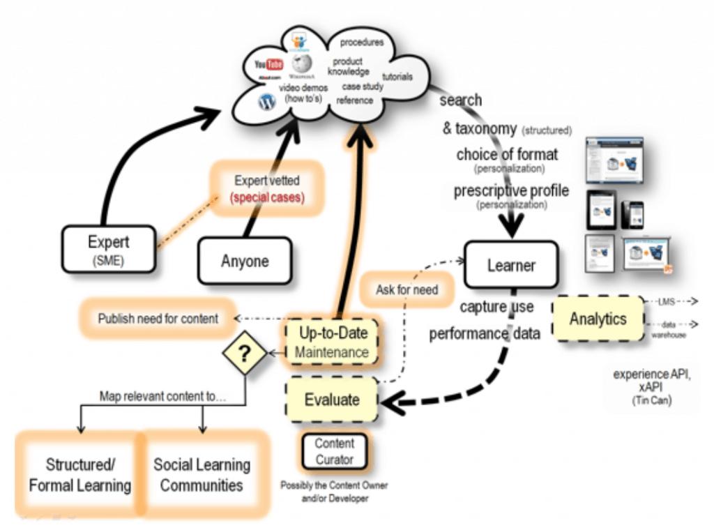 informal learning ecosystem