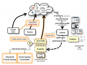 informal learning ecosystem