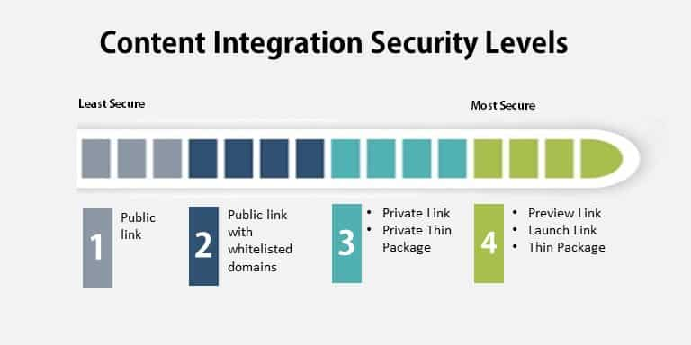 CDS Content Integration Security Levels
