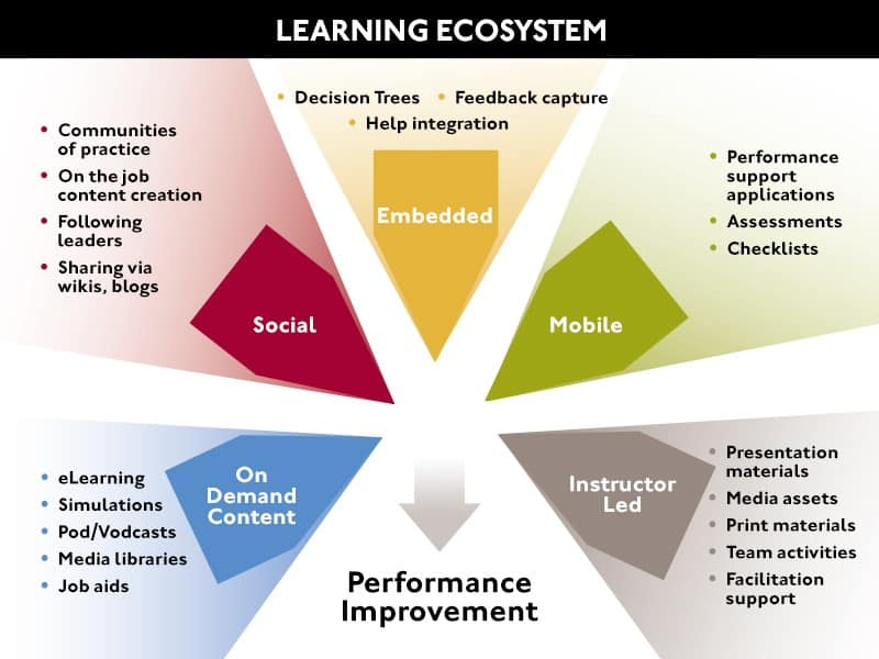 The Expanded Roles of Learning and Development - learning ecosystem