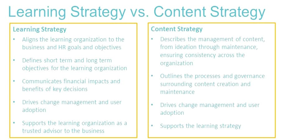 learning vs content strategy