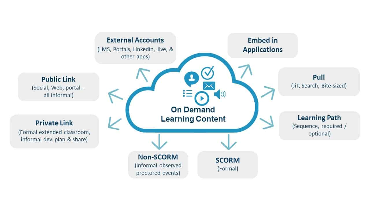Xy5 Learning Content Management System
