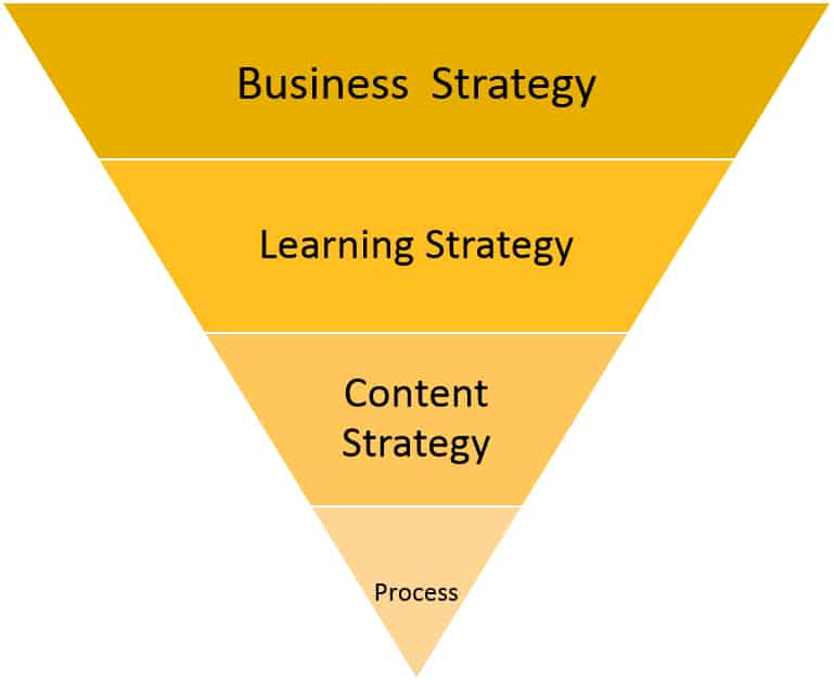 Learning Content Strategy