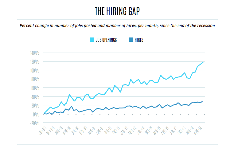 The Missing Ingredient to Closing the Skills Gap