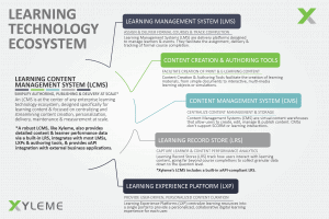 Xyleme's Learning Technology System