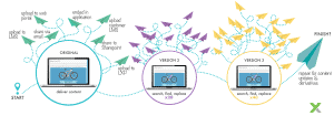 Xyleme-CDS-path