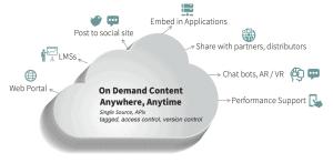 XY-CDS-cloud-on-demand
