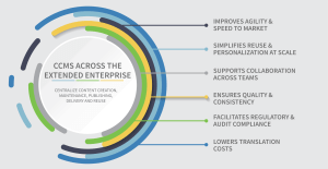 ccms-extended-enterprise-benefits
